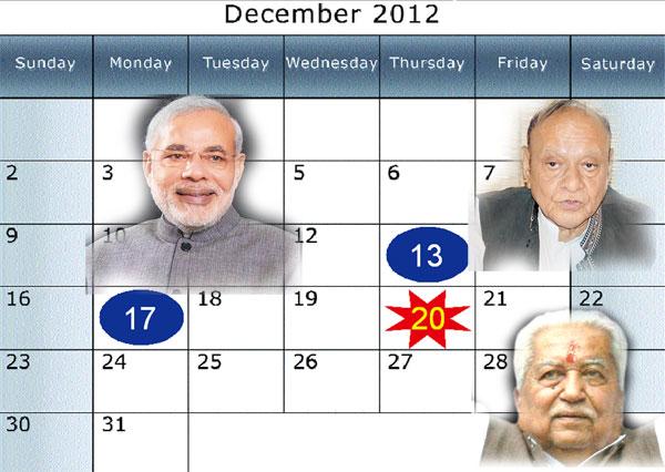 ગુજરાત ચૂંટણીની તારીખો જાહેર : ૧૩-૧૭ ડિસેમ્બરે બે તબક્કામાં મતદાન, ૨૦મીએ મતગણતરી